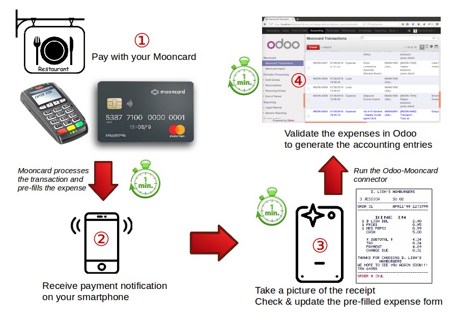 Diagram that illustrate the use of Mooncard with Odoo