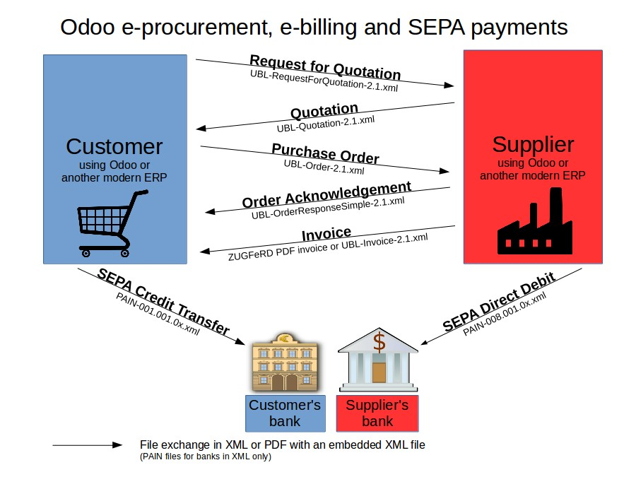 Odoo electronic ordering, invoicing and payment